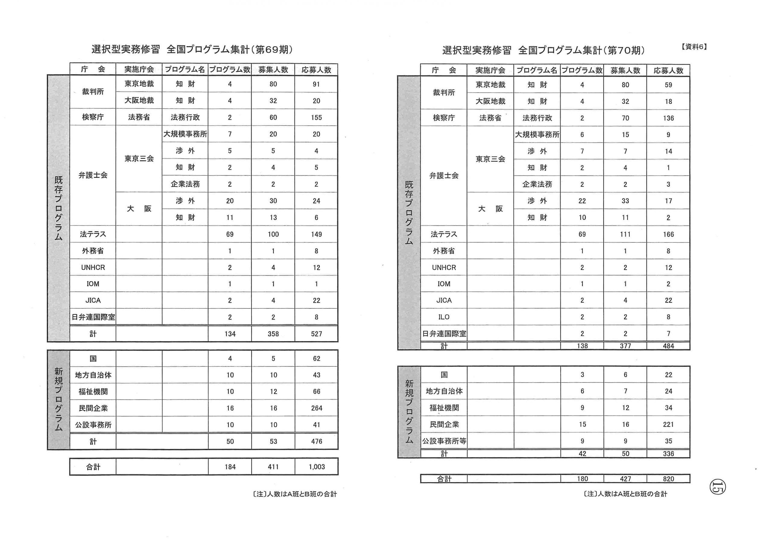 選択型実務修習 全国プログラム集計(第69期及び第70期)
